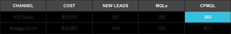 cost-per-lead-2