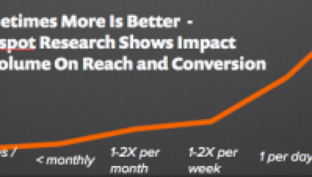 SOMETIMES MORE IS BETTER – HUBSPOT RESEARCH SHOWS IMPACT OF VOLUME ON REACH AND CONVERSION